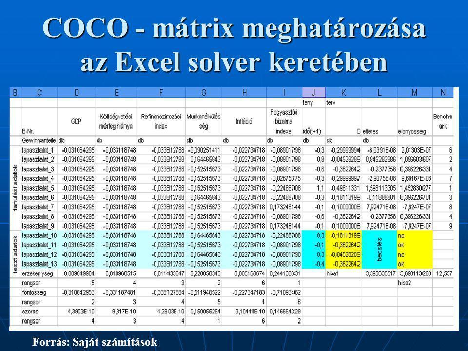 COCO - mátrix meghatározása az Excel solver keretében