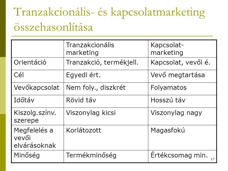 Tranzakcionális- és kapcsolatmarketing összehasonlítása