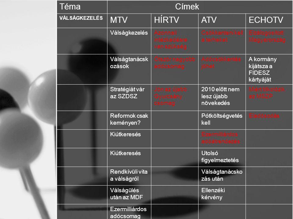 Téma Címek MTV HÍRTV ATV ECHOTV Válságkezelés