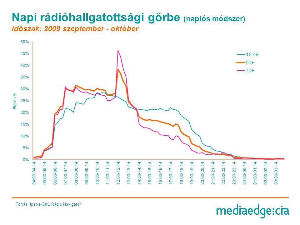 Napi rádióhallgatottsági görbe (naplós módszer) Időszak: 2009 szeptember - október