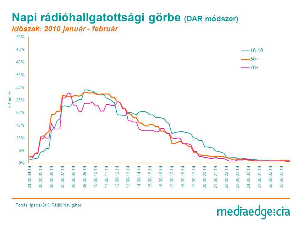 Napi rádióhallgatottsági görbe (DAR módszer) Időszak: 2010 január - február