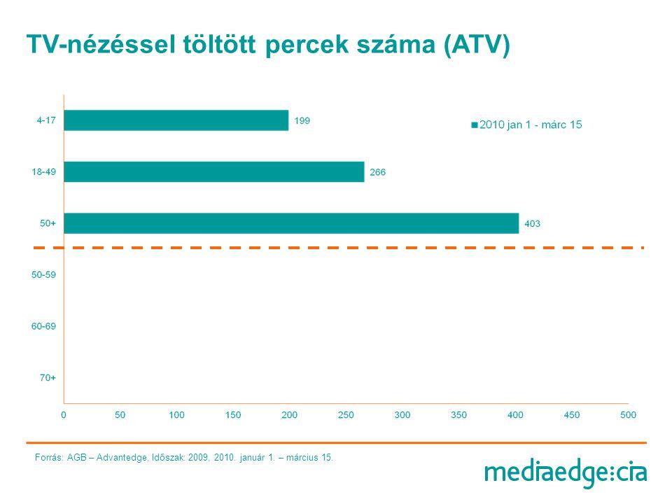 TV-nézéssel töltött percek száma (ATV)