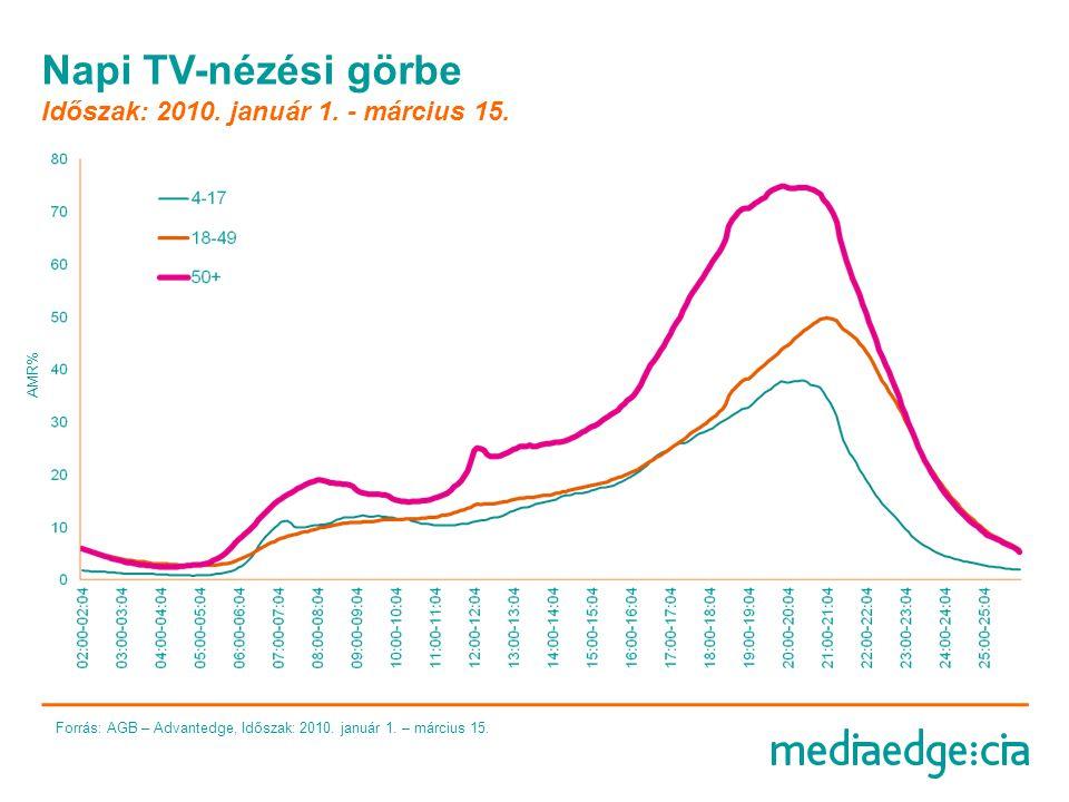 Napi TV-nézési görbe Időszak: 2010. január 1. - március 15.
