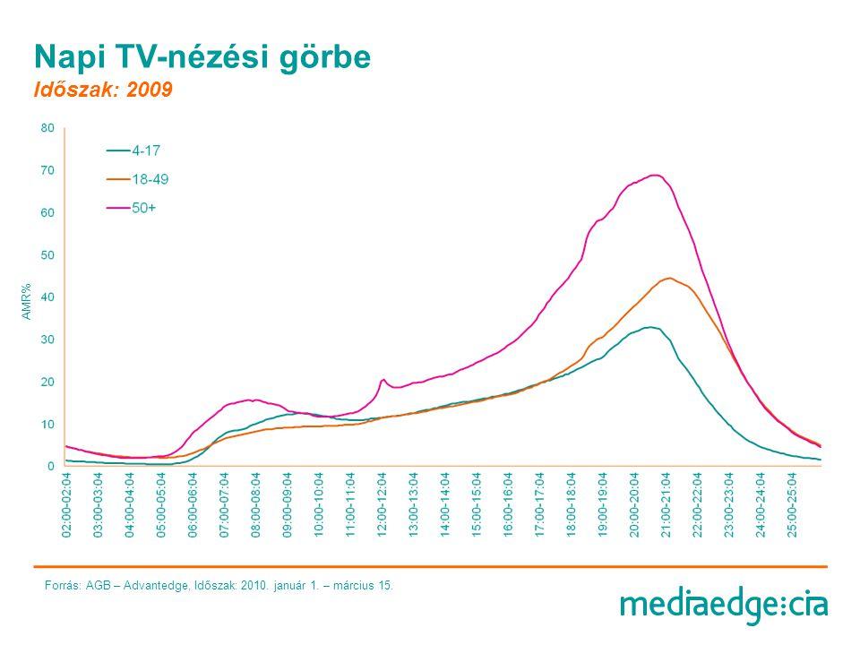 Napi TV-nézési görbe Időszak: 2009