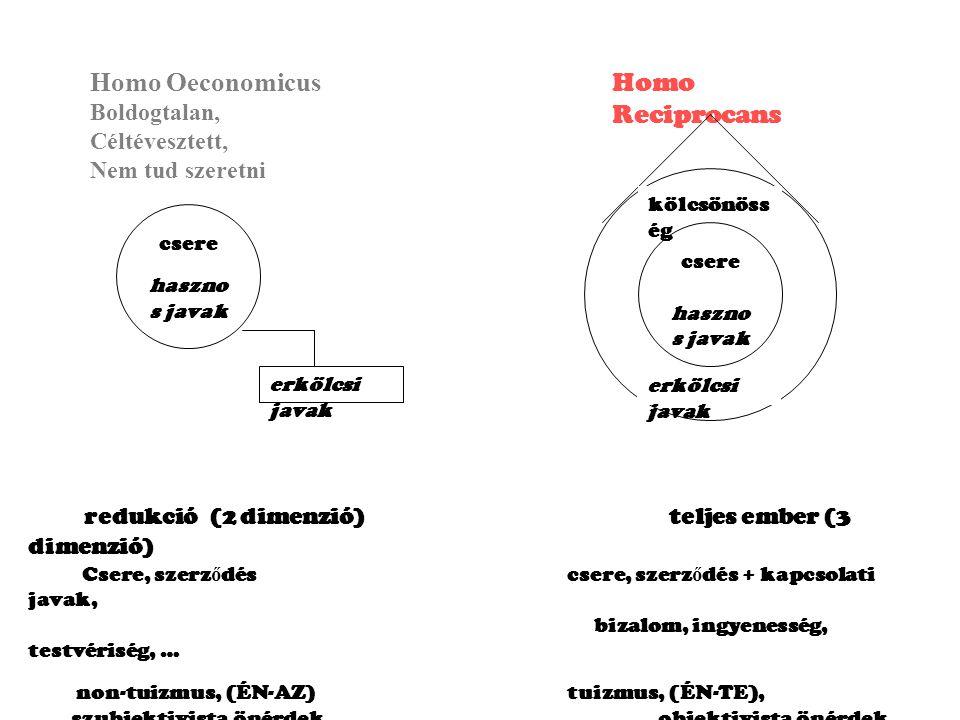 redukció (2 dimenzió) teljes ember (3 dimenzió)