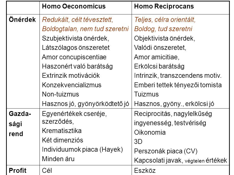 Homo Oeconomicus Homo Reciprocans. Önérdek. Redukált, célt tévesztett, Boldogtalan, nem tud szeretni.