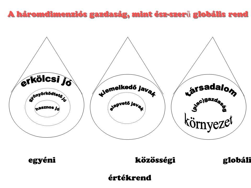 környezet A háromdimenziós gazdaság, mint ész-szerű globális rend