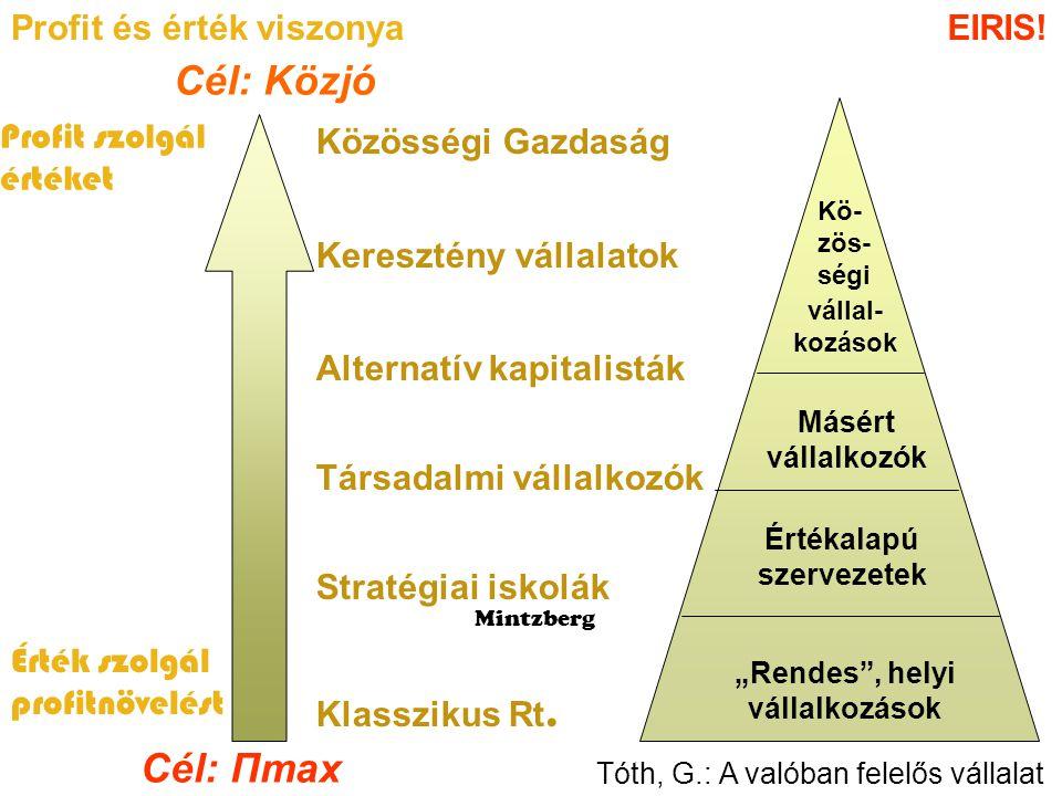 Cél: Közjó Cél: Πmax Profit és érték viszonya EIRIS! Profit szolgál