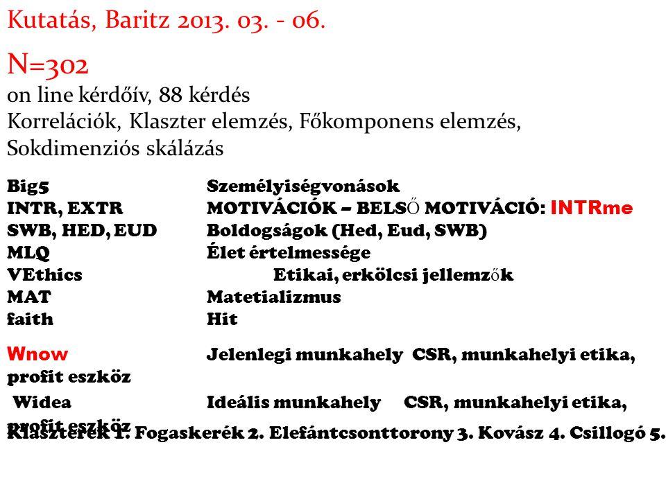 N=302 Kutatás, Baritz 2013. 03. - 06. on line kérdőív, 88 kérdés