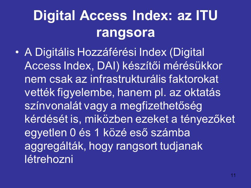Digital Access Index: az ITU rangsora