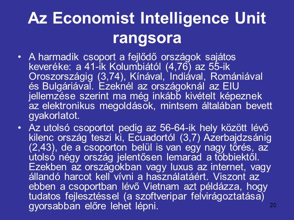 Az Economist Intelligence Unit rangsora