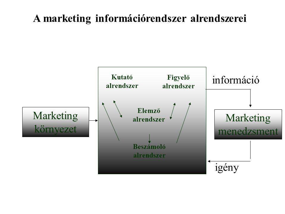 A marketing információrendszer alrendszerei