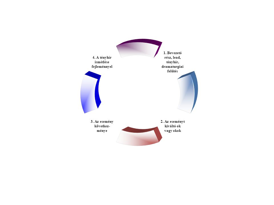 4. A tényhír ismétlése fejleménnyel