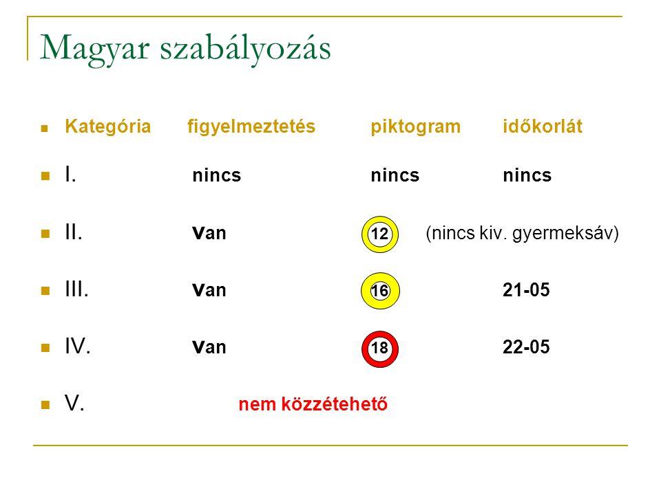 Magyar szabályozás I. nincs nincs nincs