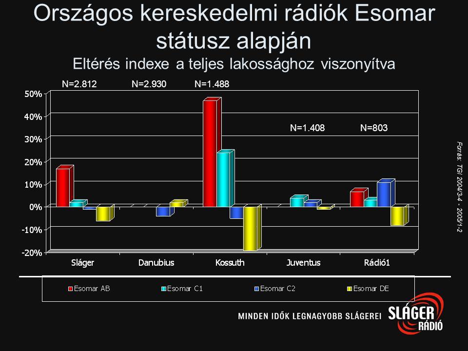 Országos kereskedelmi rádiók Esomar státusz alapján Eltérés indexe a teljes lakossághoz viszonyítva