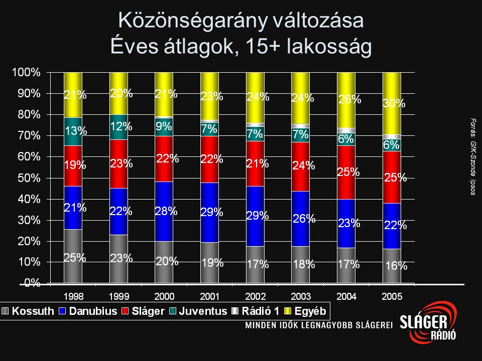 Közönségarány változása Éves átlagok, 15+ lakosság