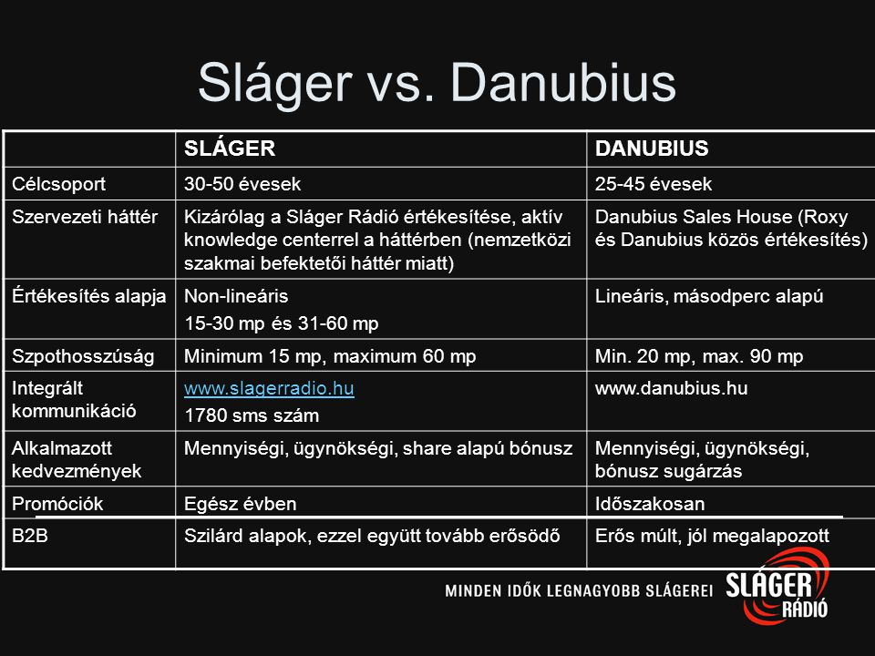 Sláger vs. Danubius SLÁGER DANUBIUS Célcsoport 30-50 évesek