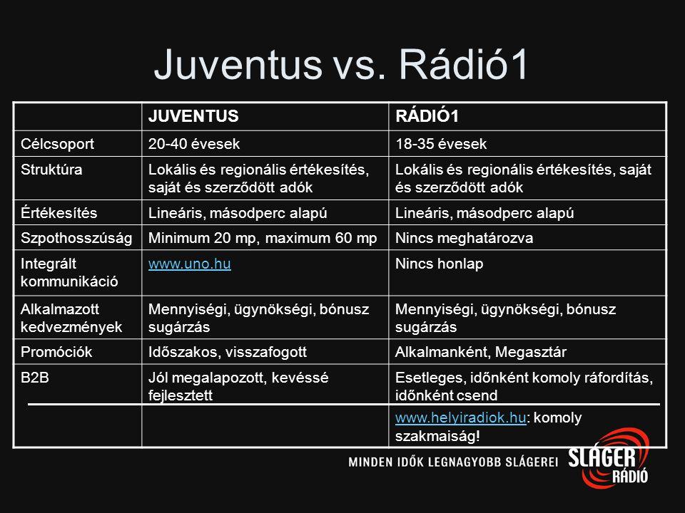 Juventus vs. Rádió1 JUVENTUS RÁDIÓ1 Célcsoport 20-40 évesek