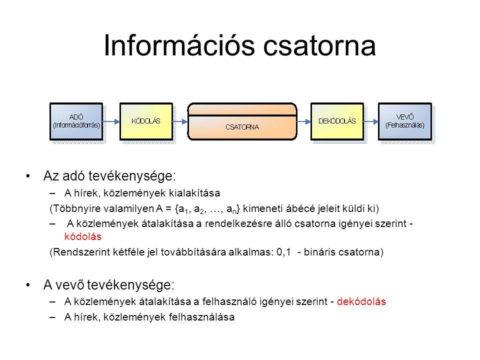 Információs csatorna Az adó tevékenysége: A vevő tevékenysége: