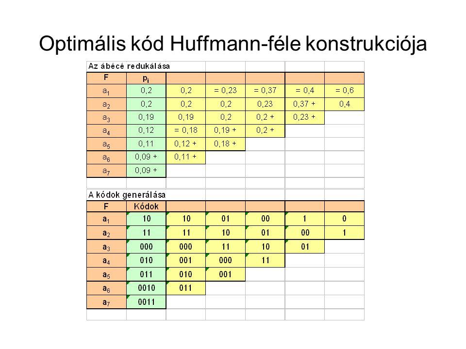 Optimális kód Huffmann-féle konstrukciója