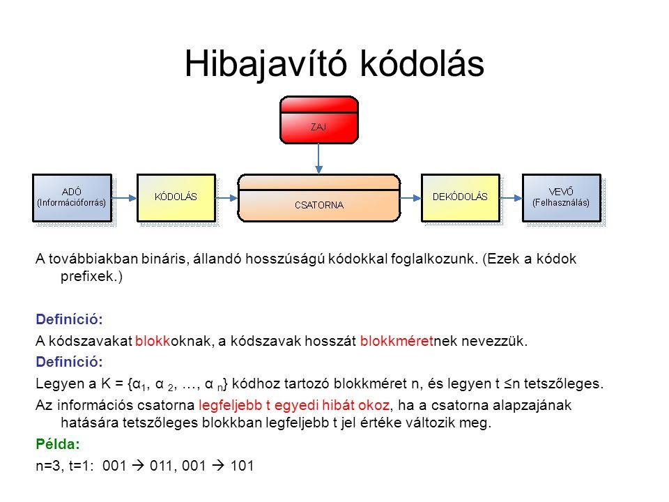 Hibajavító kódolás A továbbiakban bináris, állandó hosszúságú kódokkal foglalkozunk. (Ezek a kódok prefixek.)