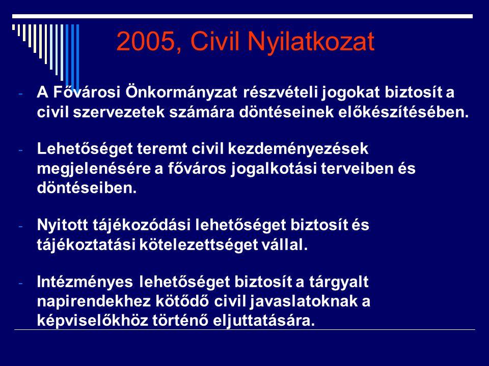 2005, Civil Nyilatkozat A Fővárosi Önkormányzat részvételi jogokat biztosít a civil szervezetek számára döntéseinek előkészítésében.