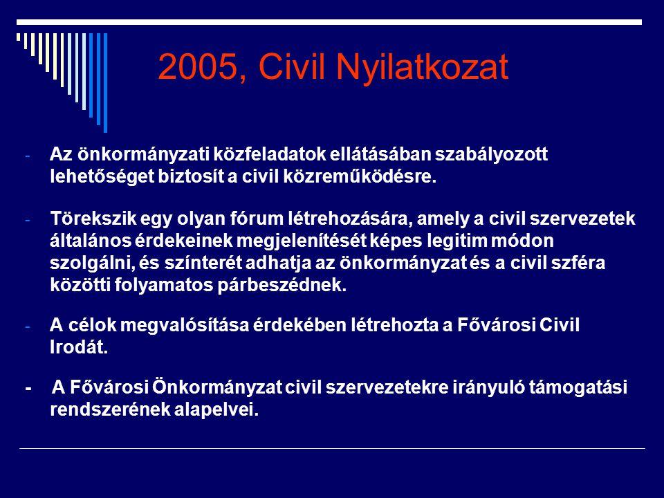 2005, Civil Nyilatkozat Az önkormányzati közfeladatok ellátásában szabályozott lehetőséget biztosít a civil közreműködésre.