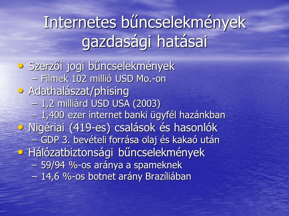 Internetes bűncselekmények gazdasági hatásai