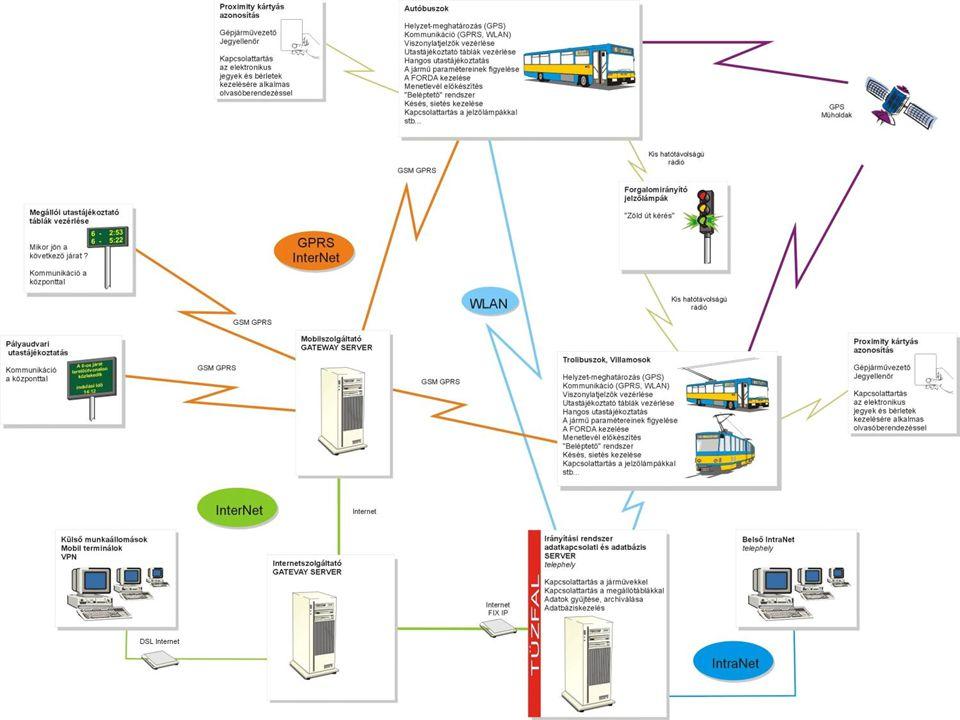 BKV járműkövető rendszere