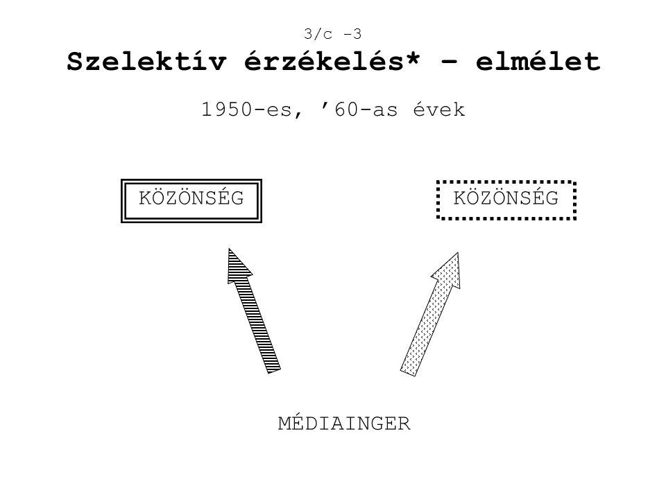 3/c -3 Szelektív érzékelés* – elmélet 1950-es, '60-as évek