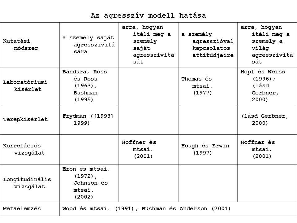 Az agresszív modell hatása
