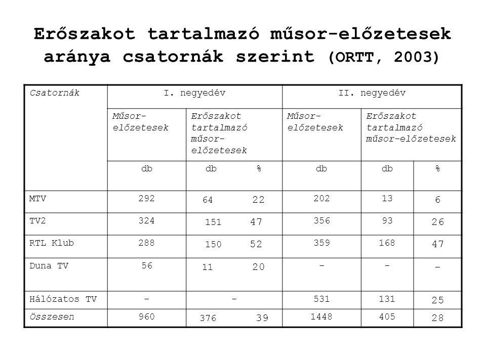 Erőszakot tartalmazó műsor-előzetesek aránya csatornák szerint (ORTT, 2003)