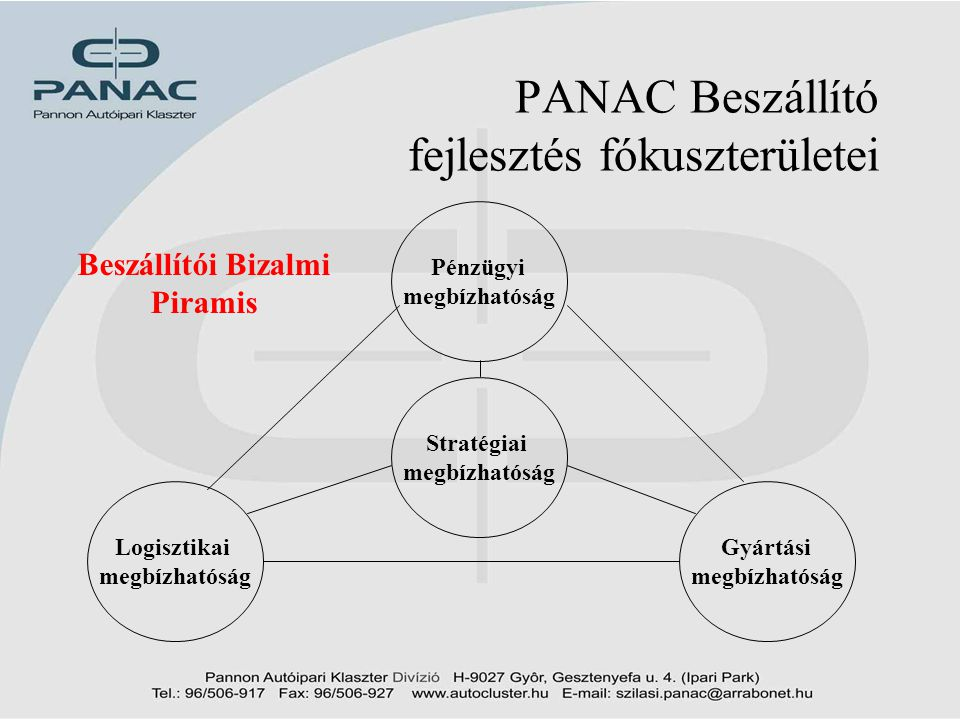 PANAC Beszállító fejlesztés fókuszterületei