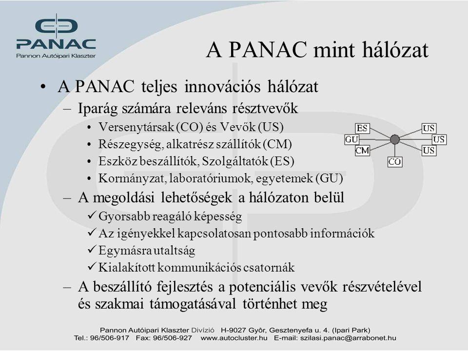 A PANAC mint hálózat A PANAC teljes innovációs hálózat