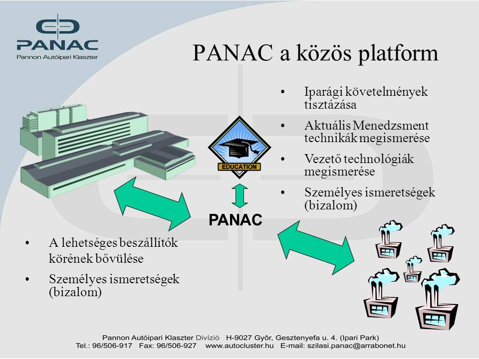 PANAC a közös platform PANAC Iparági követelmények tisztázása