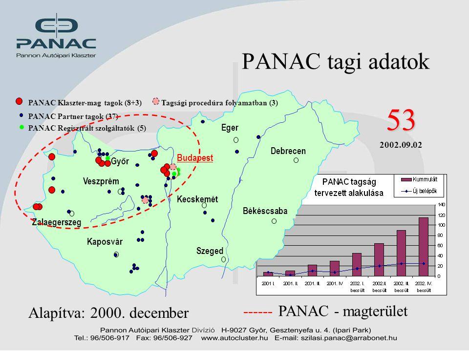 53 PANAC tagi adatok Alapítva: 2000. december