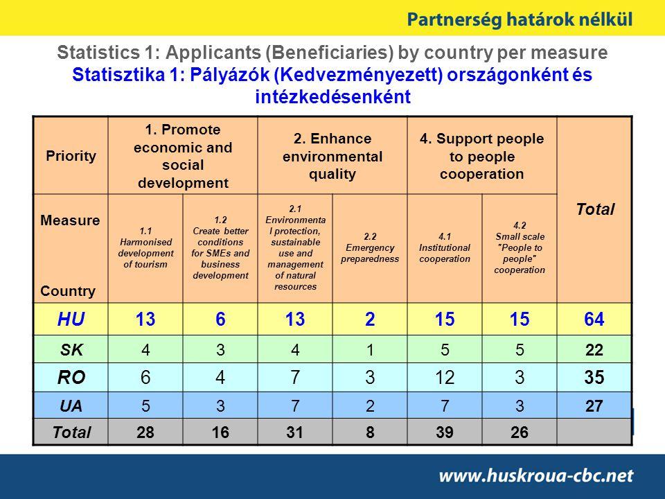 Statistics 1: Applicants (Beneficiaries) by country per measure Statisztika 1: Pályázók (Kedvezményezett) országonként és intézkedésenként