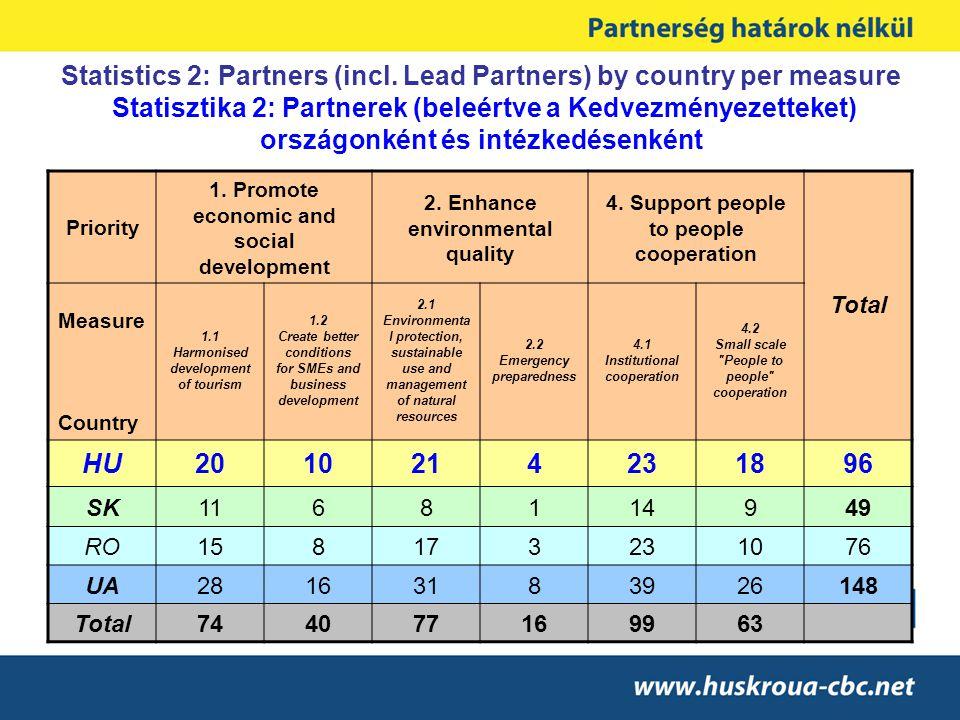 Statistics 2: Partners (incl