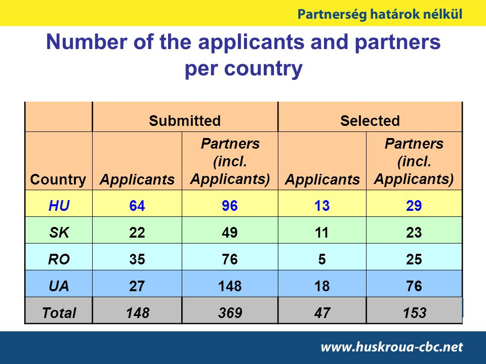 Number of the applicants and partners per country