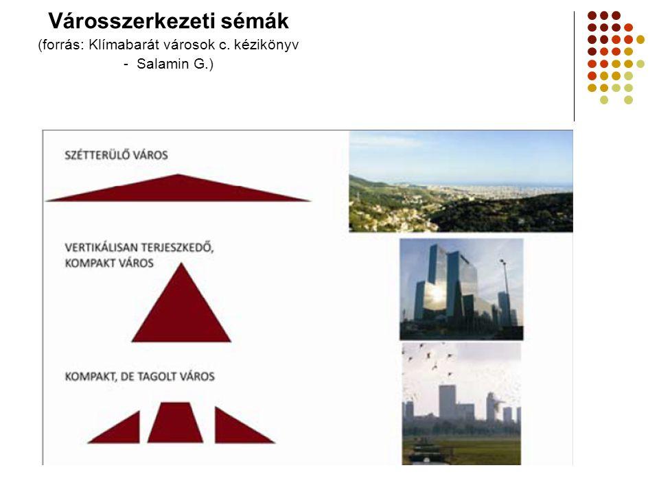 Városszerkezeti sémák