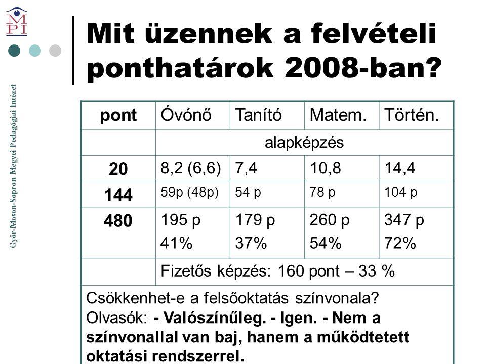 Mit üzennek a felvételi ponthatárok 2008-ban