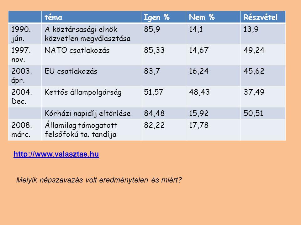 téma Igen % Nem % Részvétel. 1990. jún. A köztársasági elnök közvetlen megválasztása. 85,9. 14,1.