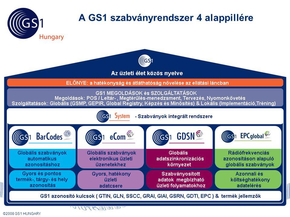 A GS1 szabványrendszer 4 alappillére