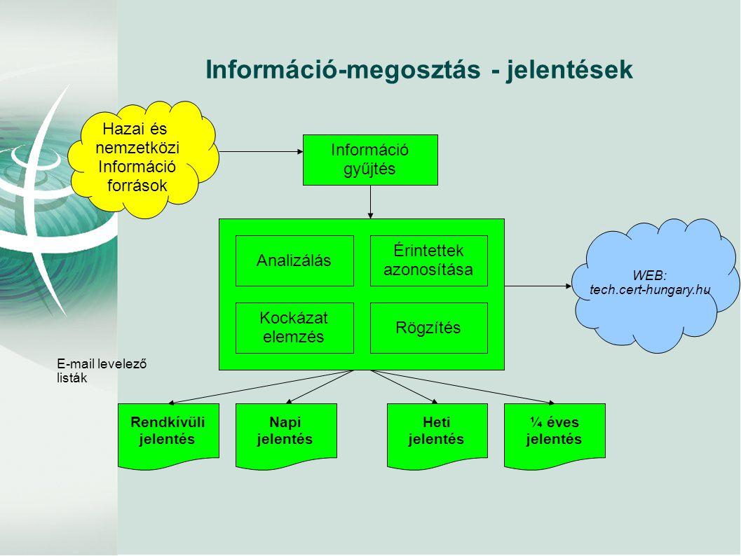 Információ-megosztás - jelentések
