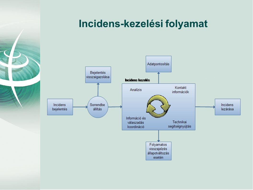 Incidens-kezelési folyamat