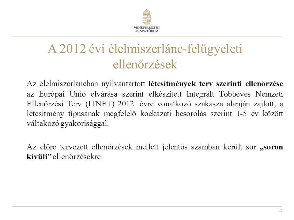 A 2012 évi élelmiszerlánc-felügyeleti ellenőrzések