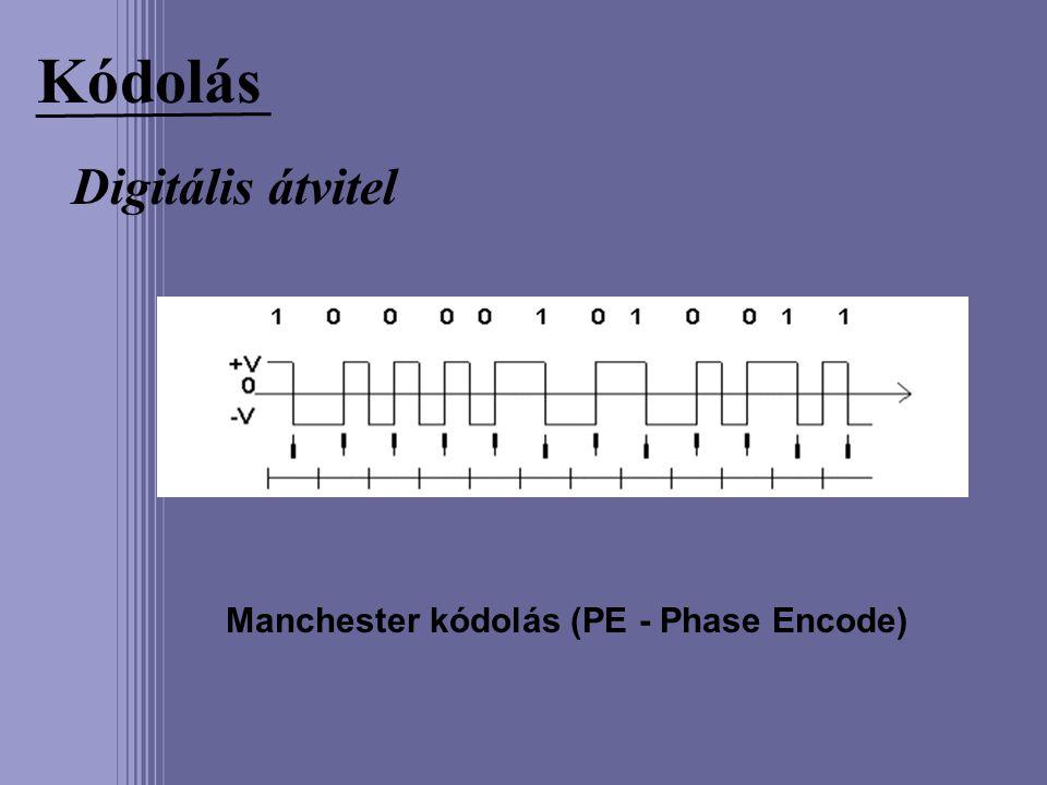 Manchester kódolás (PE - Phase Encode)