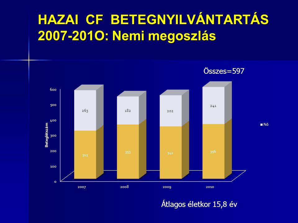 HAZAI CF BETEGNYILVÁNTARTÁS 2007-201O: Nemi megoszlás