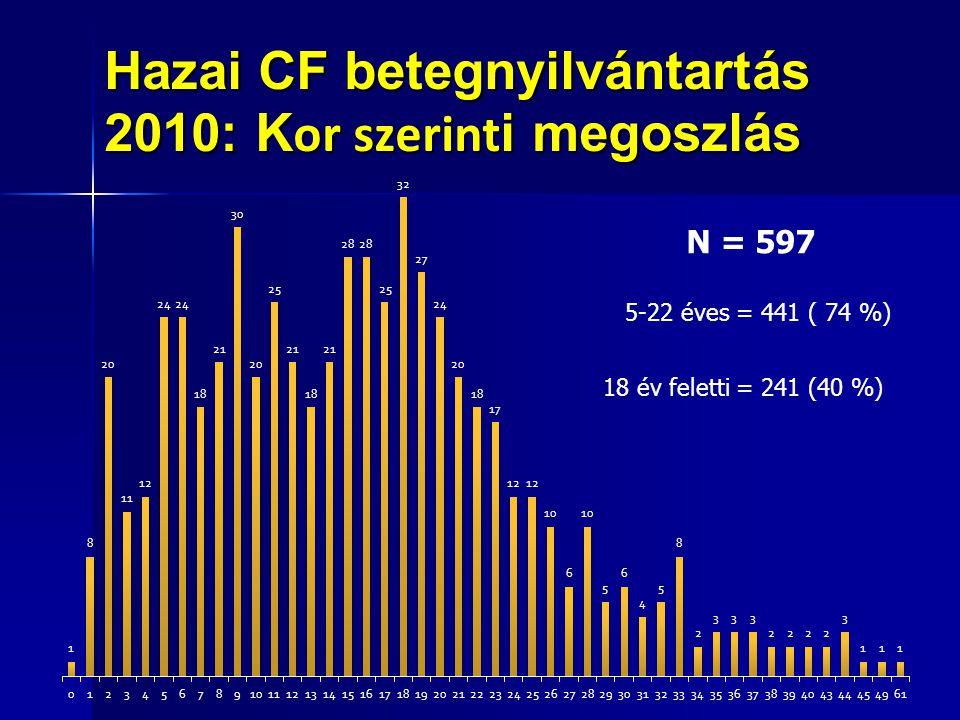 Hazai CF betegnyilvántartás 2010: Kor szerinti megoszlás