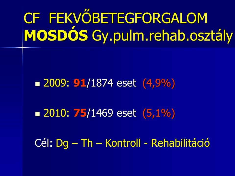 CF FEKVŐBETEGFORGALOM MOSDÓS Gy.pulm.rehab.osztály